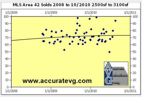 broadmoor area scatter chart baton rouge