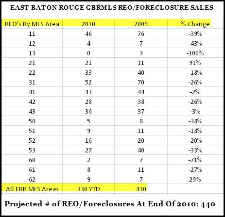 east-baton-rouge-gbrmls-reo-sales