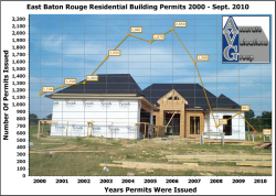 EBRP-Residential-Building-Permits-2000-through-2010