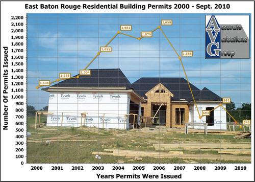 EBRP-Residential-Building-Permits-2000-through-Sept-20102