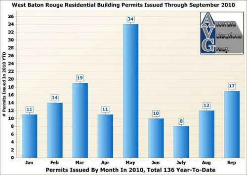 West-Baton-Rouge-Residential-Building-Permits-By-Month-2010