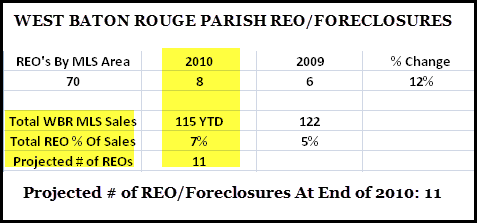 westbatonrougeforeclosures