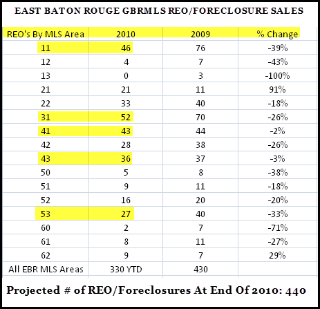 where-the-east-baton-rouge-gbrmls-reo-sales-are-located