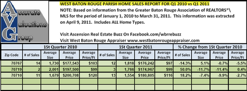 West Baton Rouge Parish Quarterly Sales By Zip Code Q1 2010 versus Q1 2011 Accurate Valuations Group
