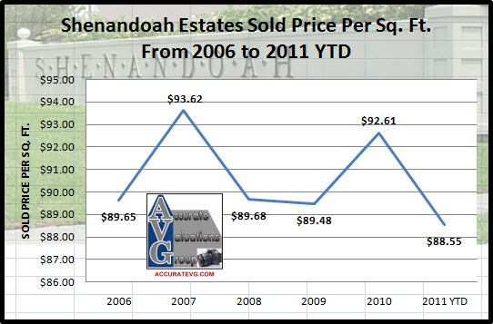 baton-rouge-shenandoah-estates-average-sold-price-per-square-foot-change