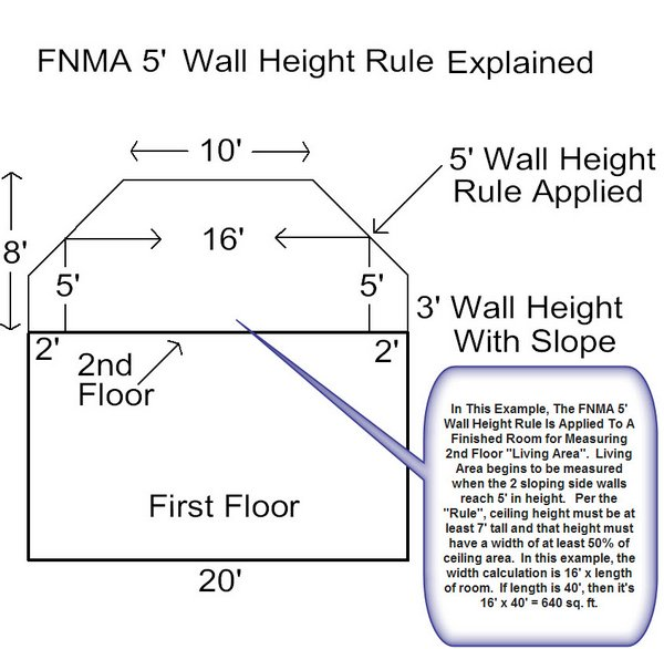 fannie-mae-5-foot-slanted-wall-height-rule-applied