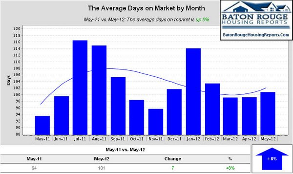East Baton Rouge Parish Home Sales May 2011 vs May 2012 Average Days on Market by Month