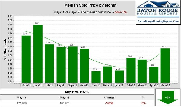 East Baton Rouge Parish Home Sales May 2011 vs May 2012 Median Sold Price by Month