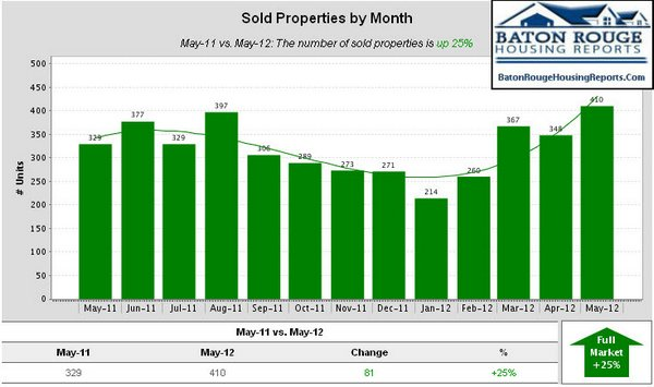 East Baton Rouge Parish Home Sales May 2011 vs May 2012 Sold Properties by Month