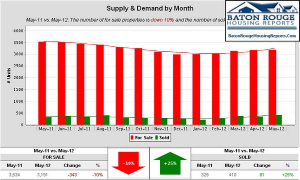 East Baton Rouge Parish Home Sales May 2011 vs May 2012 Supply & Demand by Month