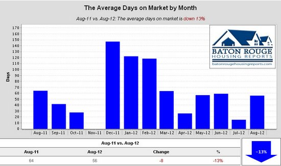 Shenandoah Estates Average Days on Market by Month