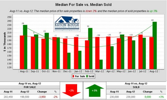 Shenandoah Estates Median For Sale vs