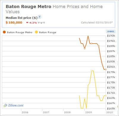 zillow baton rouge real estate data 2