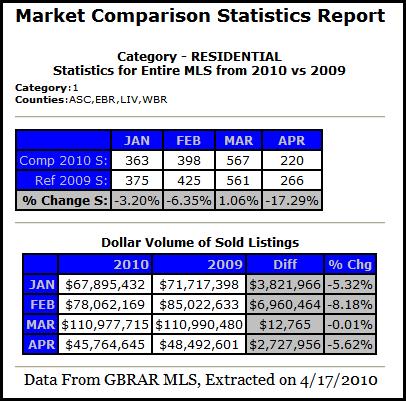 baton rouge real estate market comparison statistics report