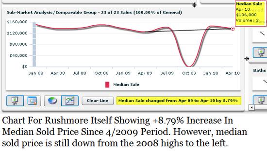 Rushmore Subdivision Baton Rouge real estate charting 2010