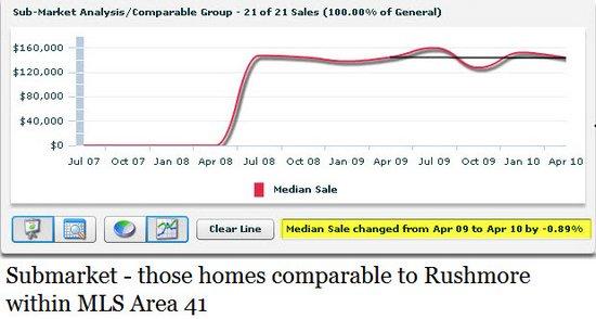 smart trends submarket rushmore baton rouge housing