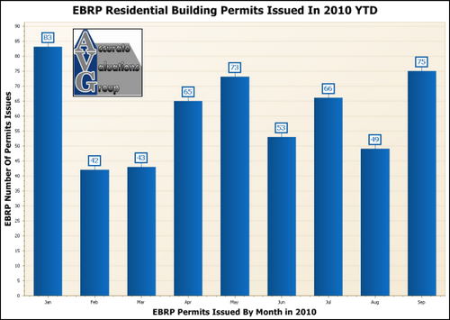 2010-EBRP-Residential-Building-Permits-By-Month-YTD
