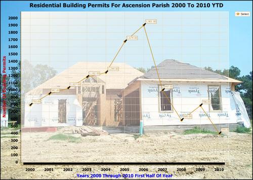ascension parish residential building permits through 2010