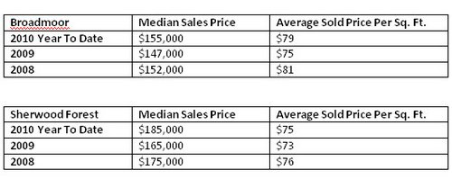 mls area 42 sold price stats