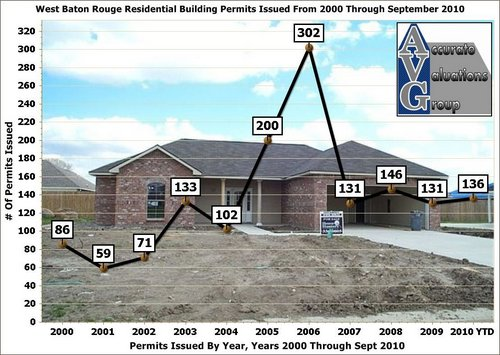 West-Baton-Rouge-Residential-Building-Permits-By-Year