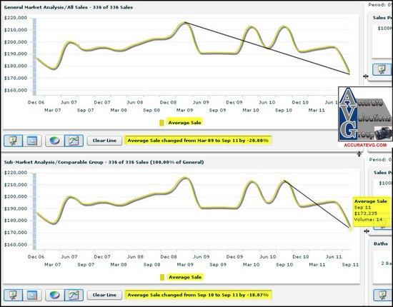 baton-rouge-shenandoah-estates-average-sales-price-change