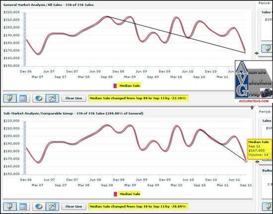 baton-rouge-shenandoah-estates-median-sales-price-change