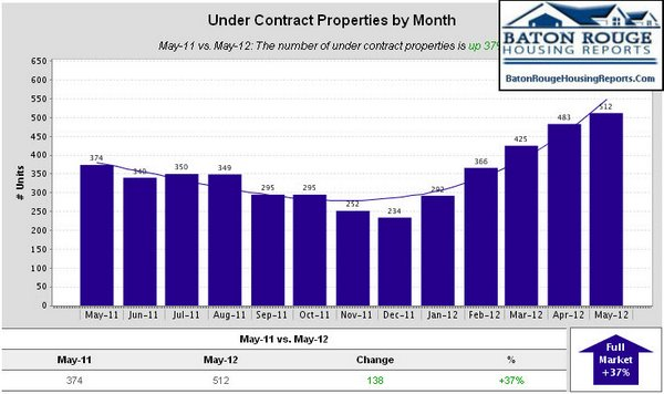 East Baton Rouge Parish Home Sales May 2011 vs May 2012 Under Contract Properties by Month
