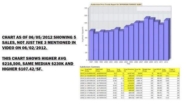 jefferson terrace homes sales history baton rouge