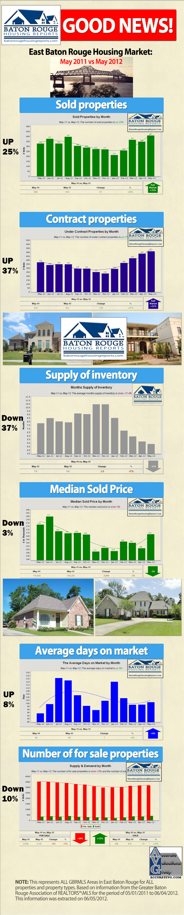 Baton Rouge Real Estate Infographic Housing Market May 2011 vs May 2012