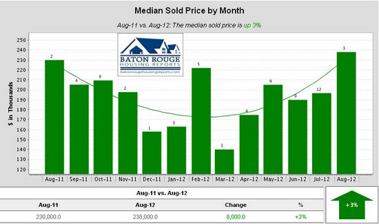 Shenandoah Estates Median Sold Price by Month