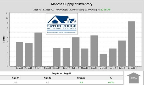 Shenandoah Estates Months Supply of Inventory