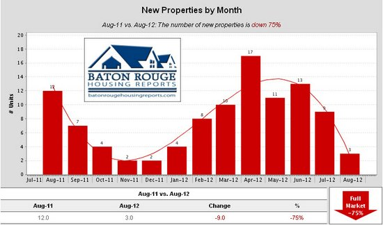 Shenandoah Estates New Properties by Month