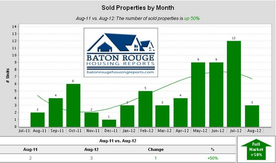 Shenandoah Estates Sold Properties by Month