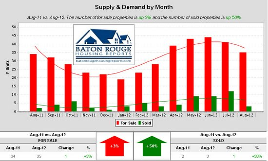 Shenandoah Estates Supply & Demand by Month