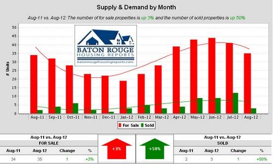 Shenandoah Estates Supply & Demand by Month