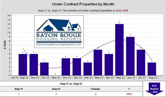 Shenandoah Estates Under Contract Properties by Month